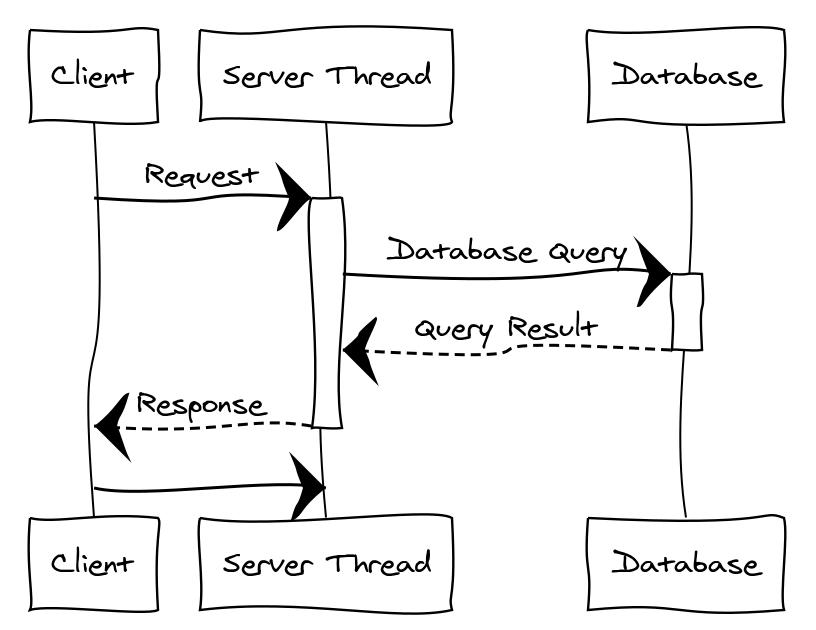 Reactive Programming in Java EE Tutorial - JAX London